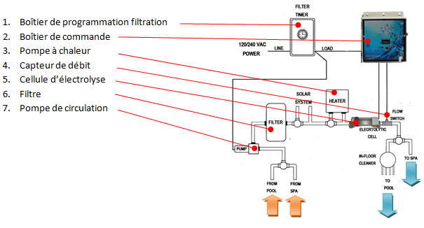 Montage electrolyseur sel 0 aquinea - Electrolyseur de sel pour piscine ...